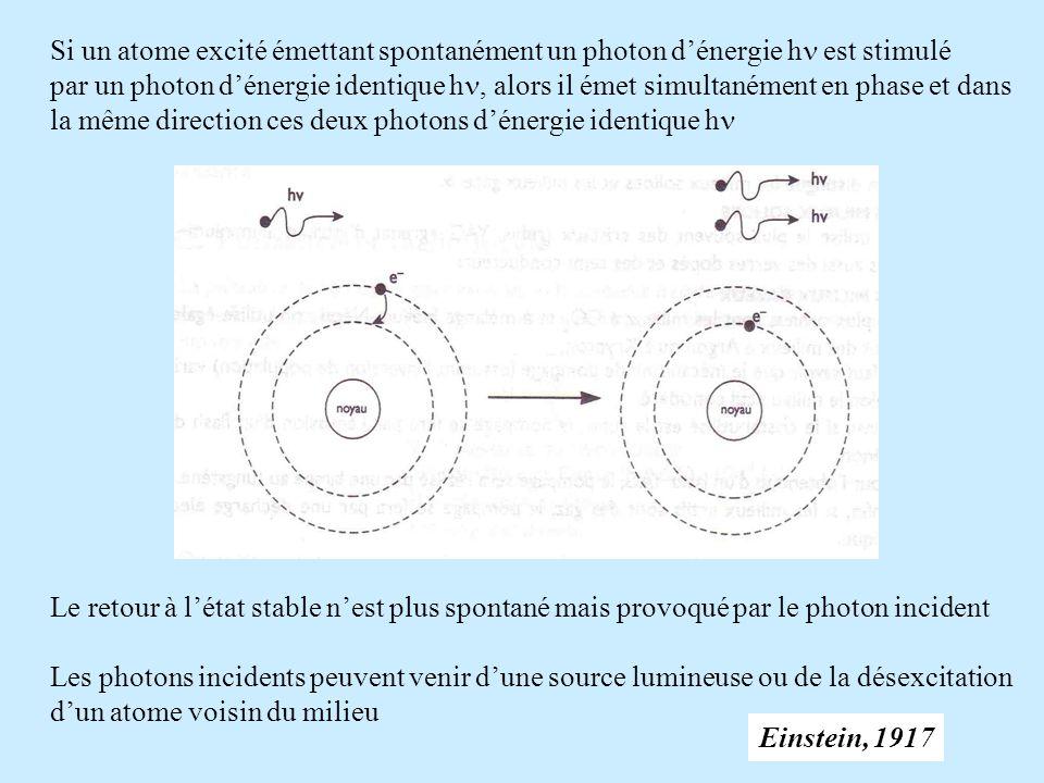 Si un atome excité émettant spontanément un photon dénergie h est stimulé par un photon dénergie identique h, alors il émet simultanément en phase et