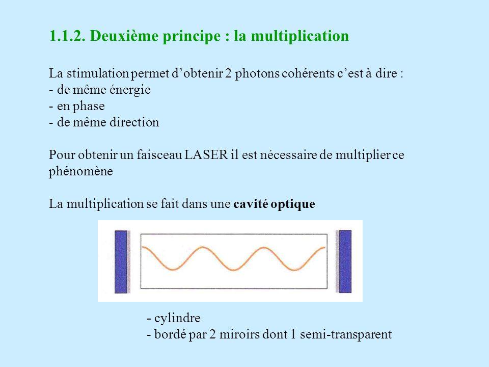 Quelques photons émis amorcent le processus Chaque photon émis stimule à son tours lémission de photons tous en phase, émis par les atomes excités du milieu En plusieurs allers-retours entre les 2 miroirs : - une sélection de direction sopère - le nombre de photons cohérents augmente Quand le signal est suffisamment intense le miroir semi transparent laisse sortir le faisceau LASER