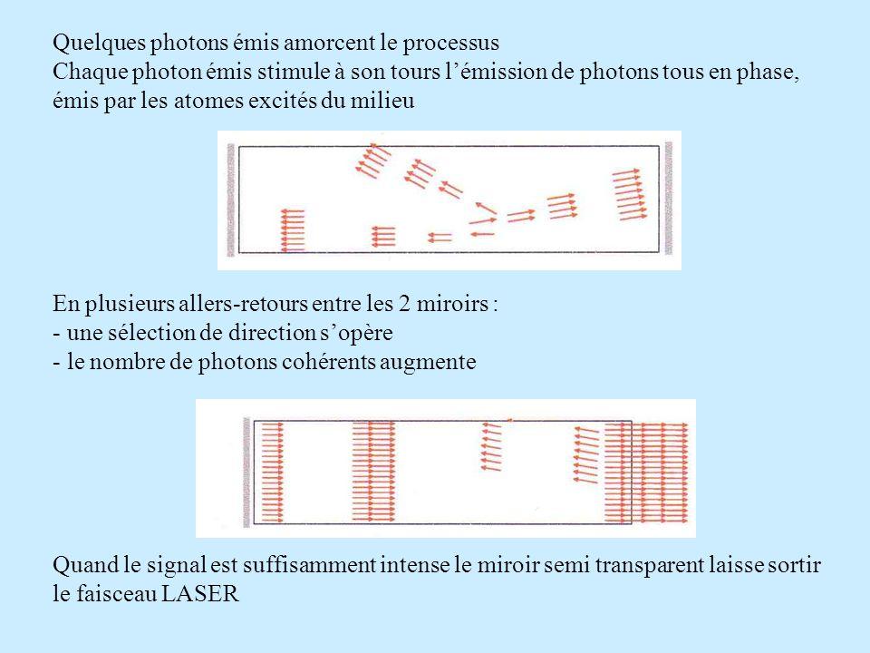 Quelques photons émis amorcent le processus Chaque photon émis stimule à son tours lémission de photons tous en phase, émis par les atomes excités du