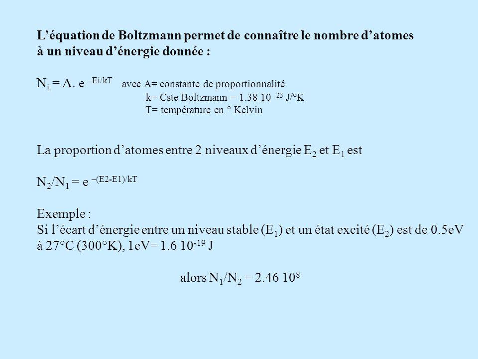 Léquation de Boltzmann permet de connaître le nombre datomes à un niveau dénergie donnée : N i = A. e –Ei/kT avec A= constante de proportionnalité k=