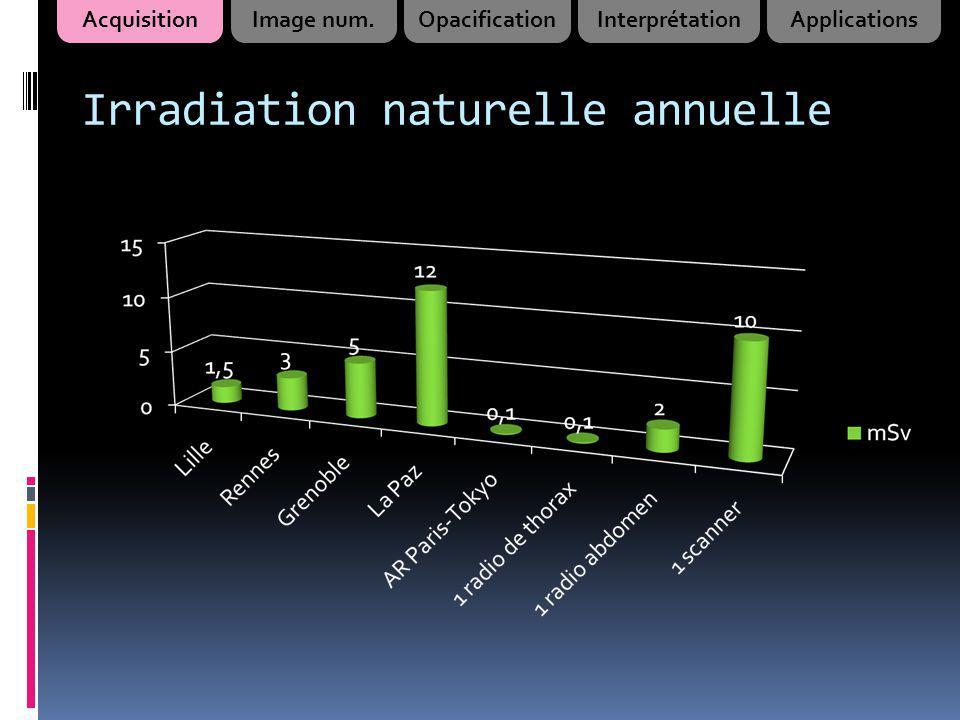 Irradiation naturelle annuelle AcquisitionImage num.OpacificationInterprétationApplications