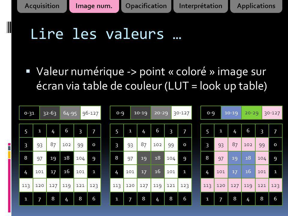 Lire les valeurs … Valeur numérique -> point « coloré » image sur écran via table de couleur (LUT = look up table) 514637 39387102990 89719181049 4101