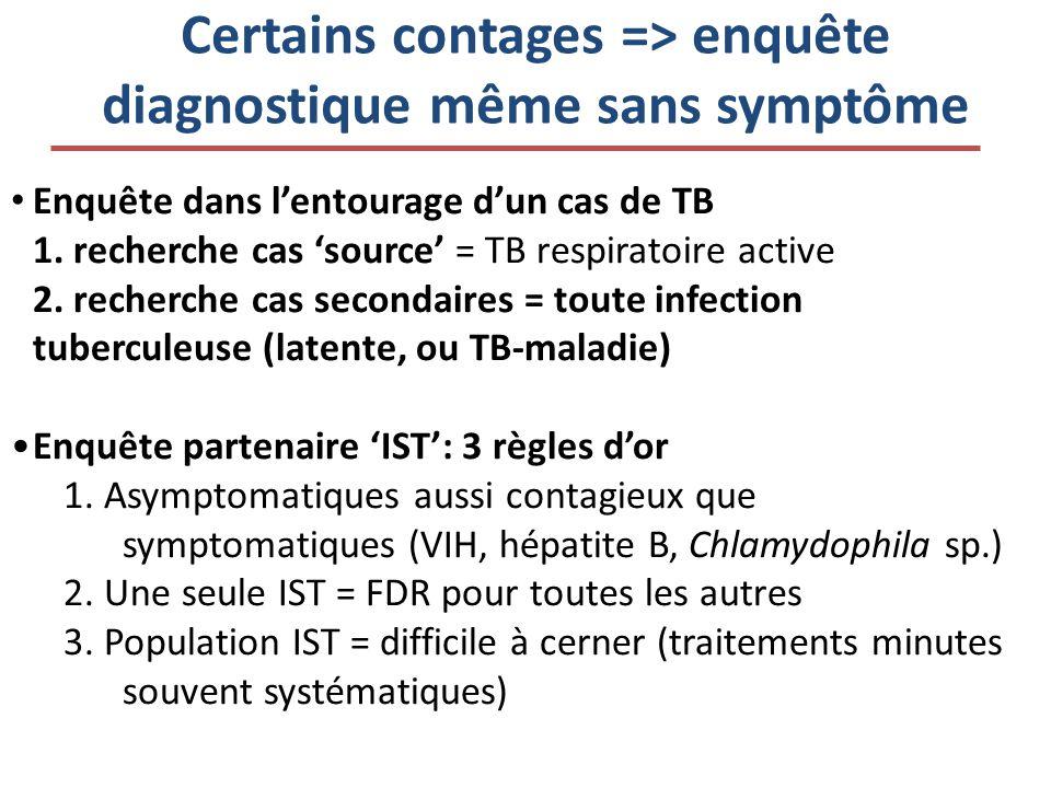 Certains contages => enquête diagnostique même sans symptôme Enquête dans lentourage dun cas de TB 1. recherche cas source = TB respiratoire active 2.
