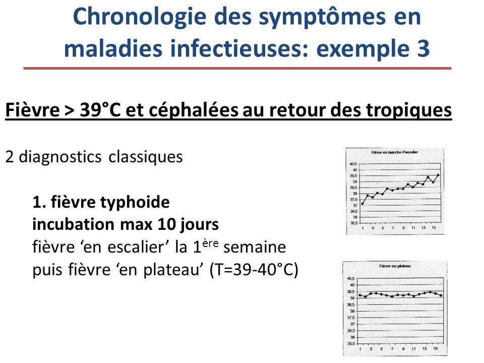 Chronologie des symptômes en maladies infectieuses: exemple 3 Fièvre > 39°C et céphalées au retour des tropiques 2 diagnostics classiques 1. fièvre ty