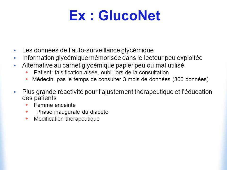 Ex : GlucoNet Les données de lauto-surveillance glycémique Information glycémique mémorisée dans le lecteur peu exploitée Alternative au carnet glycémique papier peu ou mal utilisé.