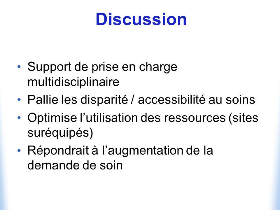 Discussion Support de prise en charge multidisciplinaire Pallie les disparité / accessibilité au soins Optimise lutilisation des ressources (sites suréquipés) Répondrait à laugmentation de la demande de soin