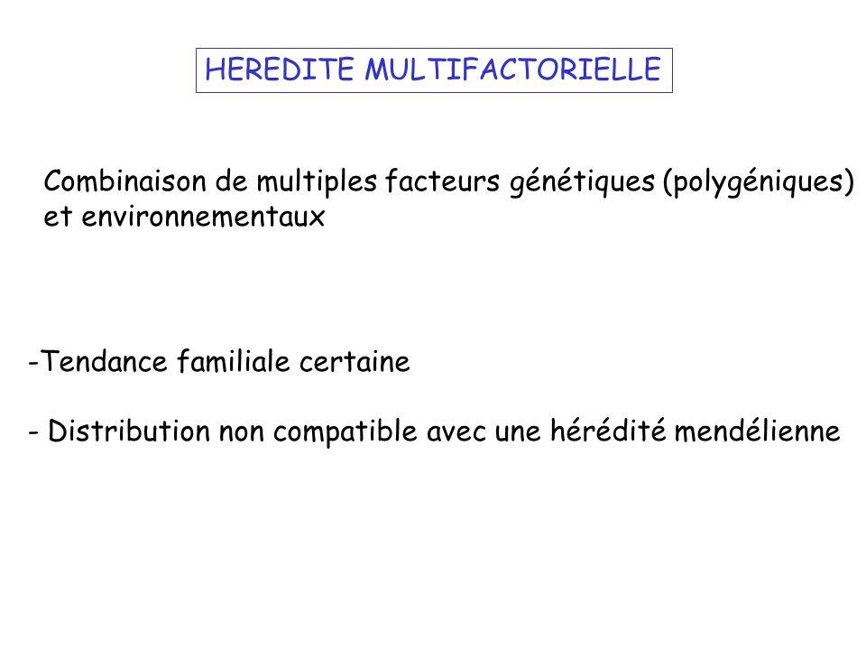 HEREDITE MULTIFACTORIELLE -Tendance familiale certaine - Distribution non compatible avec une hérédité mendélienne Combinaison de multiples facteurs g