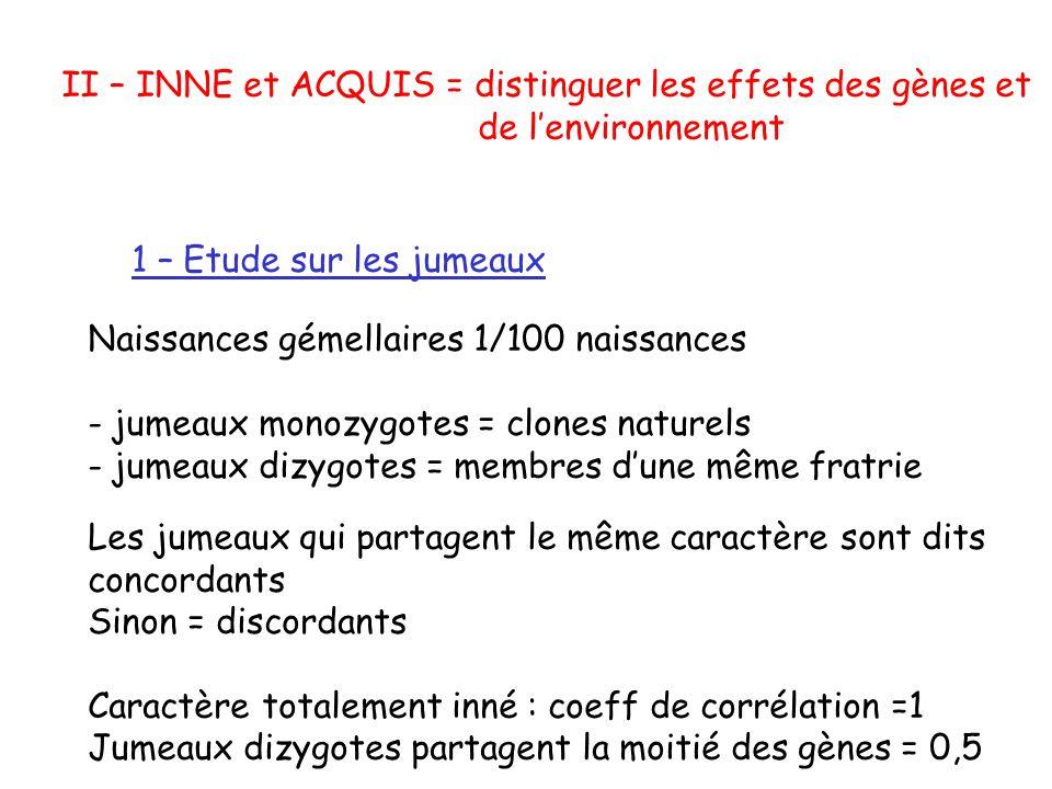 II – INNE et ACQUIS = distinguer les effets des gènes et de lenvironnement 1 – Etude sur les jumeaux Naissances gémellaires 1/100 naissances - jumeaux