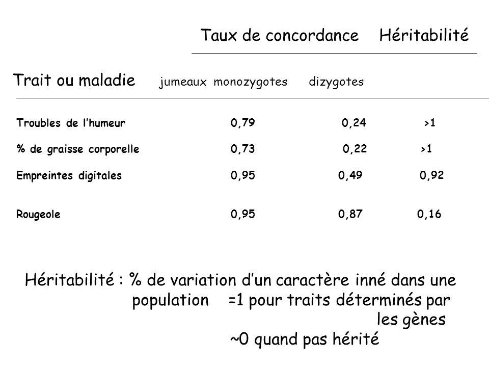 Taux de concordance Héritabilité Trait ou maladie jumeaux monozygotes dizygotes Troubles de lhumeur 0,79 0,24 >1 % de graisse corporelle 0,73 0,22 >1