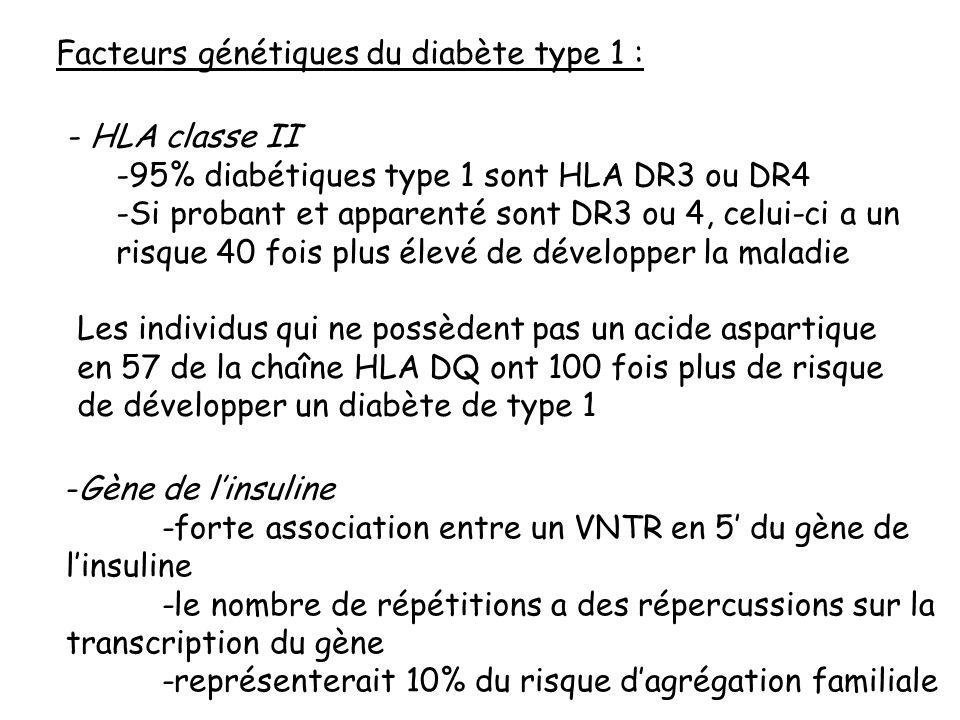 Facteurs génétiques du diabète type 1 : - HLA classe II -95% diabétiques type 1 sont HLA DR3 ou DR4 -Si probant et apparenté sont DR3 ou 4, celui-ci a