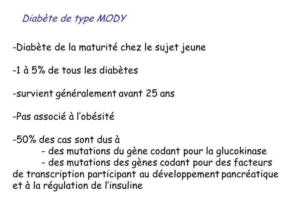 Diabète de type MODY -Diabète de la maturité chez le sujet jeune -1 à 5% de tous les diabètes -survient généralement avant 25 ans -Pas associé à lobés