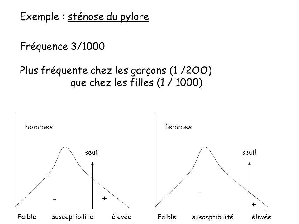 Exemple : sténose du pylore Fréquence 3/1000 Plus fréquente chez les garçons (1 /2OO) que chez les filles (1 / 1000) seuil Faible susceptibilité élevé