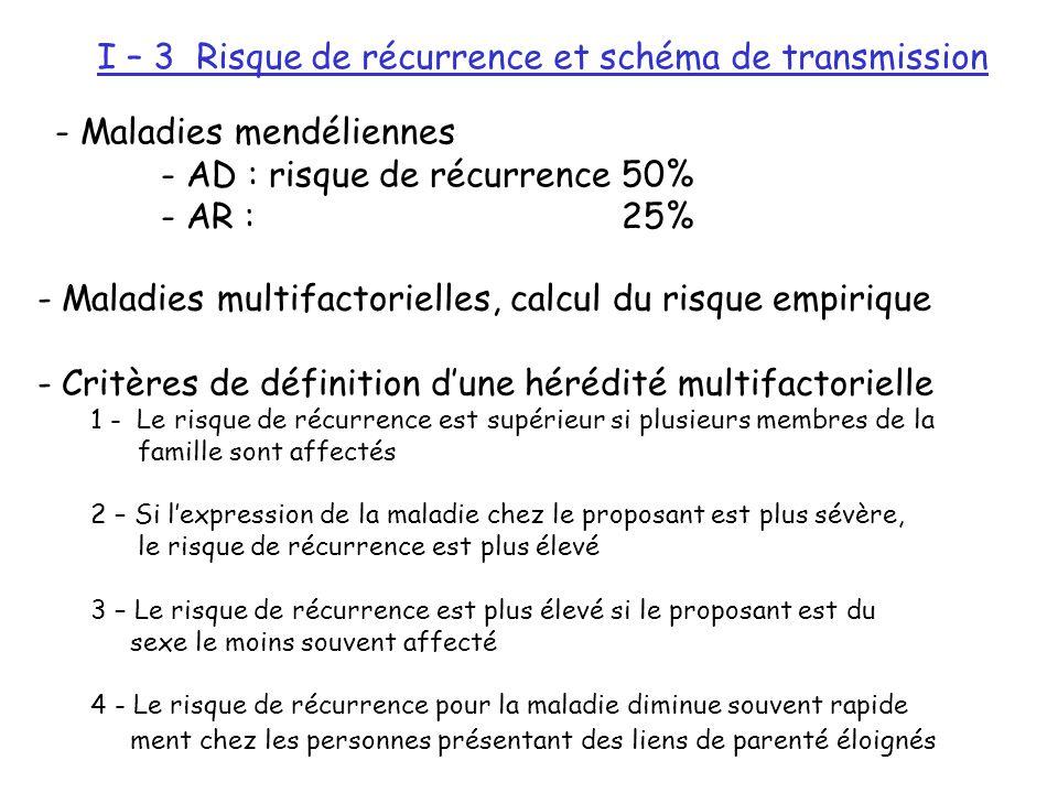 I – 3 Risque de récurrence et schéma de transmission - Maladies mendéliennes - AD : risque de récurrence 50% - AR : 25% - Maladies multifactorielles,