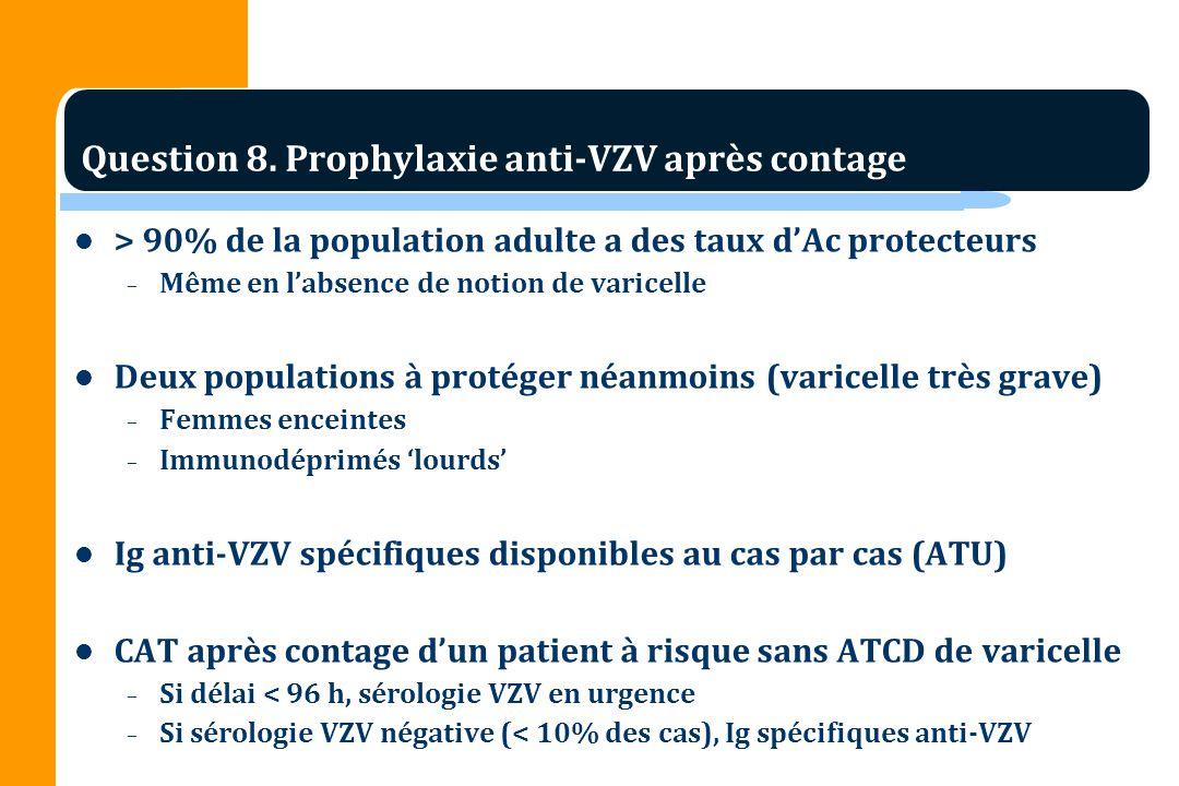 > 90% de la population adulte a des taux dAc protecteurs – Même en labsence de notion de varicelle Deux populations à protéger néanmoins (varicelle très grave) – Femmes enceintes – Immunodéprimés lourds Ig anti-VZV spécifiques disponibles au cas par cas (ATU) CAT après contage dun patient à risque sans ATCD de varicelle – Si délai < 96 h, sérologie VZV en urgence – Si sérologie VZV négative (< 10% des cas), Ig spécifiques anti-VZV Question 8.