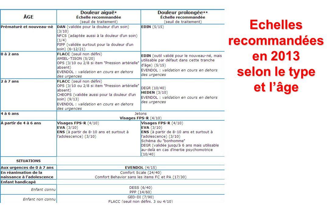 Echelles recommandées en 2013 selon le type et lâge