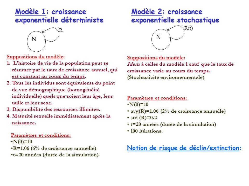 N R N R(t) Modèle 1: croissance exponentielle déterministe Modèle 2: croissance exponentielle stochastique Suppositions du modèle: 1.