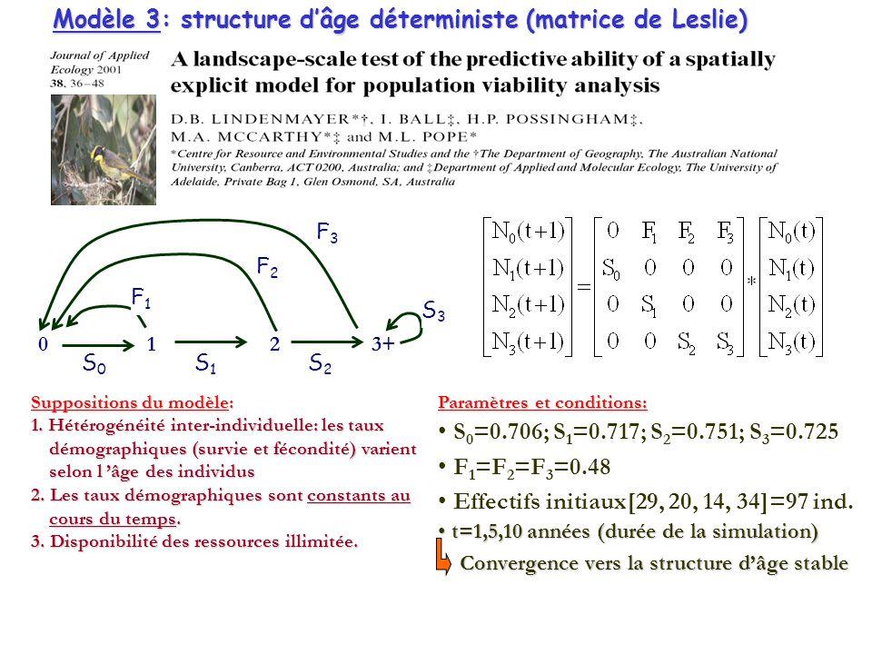 Paramètres et conditions: S 0 =0.706; S 1 =0.717; S 2 =0.751; S 3 =0.725 F 1 =F 2 =F 3 =0.48 Effectifs initiaux[29, 20, 14, 34]=97 ind.