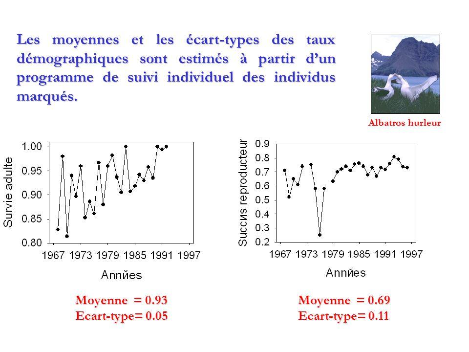 Moyenne = 0.69 Ecart-type= 0.11 Moyenne = 0.93 Ecart-type= 0.05 Les moyennes et les écart-types des taux démographiques sont estimés à partir dun programme de suivi individuel des individus marqués.