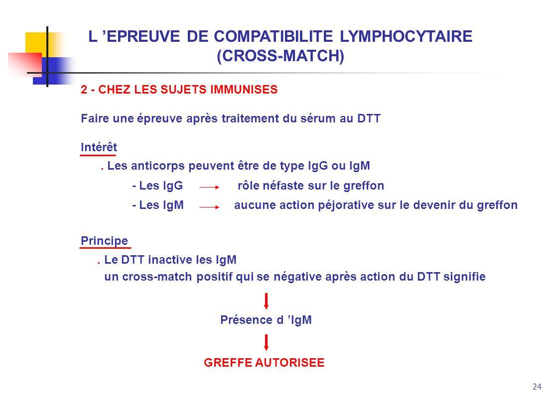 24 L EPREUVE DE COMPATIBILITE LYMPHOCYTAIRE (CROSS-MATCH) 2 - CHEZ LES SUJETS IMMUNISES Faire une épreuve après traitement du sérum au DTT Intérêt. Le