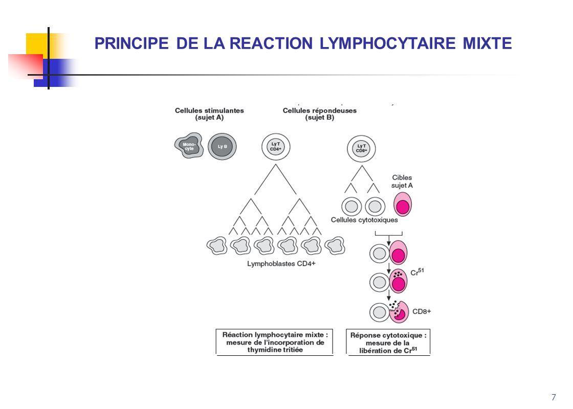 8 TYPES DE REACTIONS INDUITES EN RLM par des disparités HLA de classe I et / ou de classe II entre cellules stimulantes et répondantes Différences HLA entre cellules stimulantes et répondantes Induction Classe I Classe II Prolifération LyT sécréteurs LyT d IL-2 cytotoxiques Disparité Disparité ++++ ++++ ++++ (LyT CD4) (Ly T CD8) Classe II spécifique Classe I spécifique Disparité Identité (+) (+/-) (+) (LyT CD8) (Ly T CD8) Classe I spécifique Classe I spécifique Identité Disparité ++++ ++++ (+/-) (LyT CD4) (Ly T CD4) Classe II spécifique Classe II spécifique