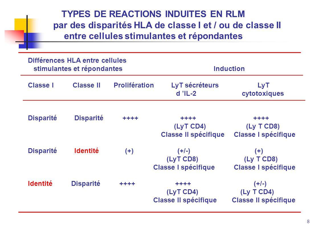 8 TYPES DE REACTIONS INDUITES EN RLM par des disparités HLA de classe I et / ou de classe II entre cellules stimulantes et répondantes Différences HLA