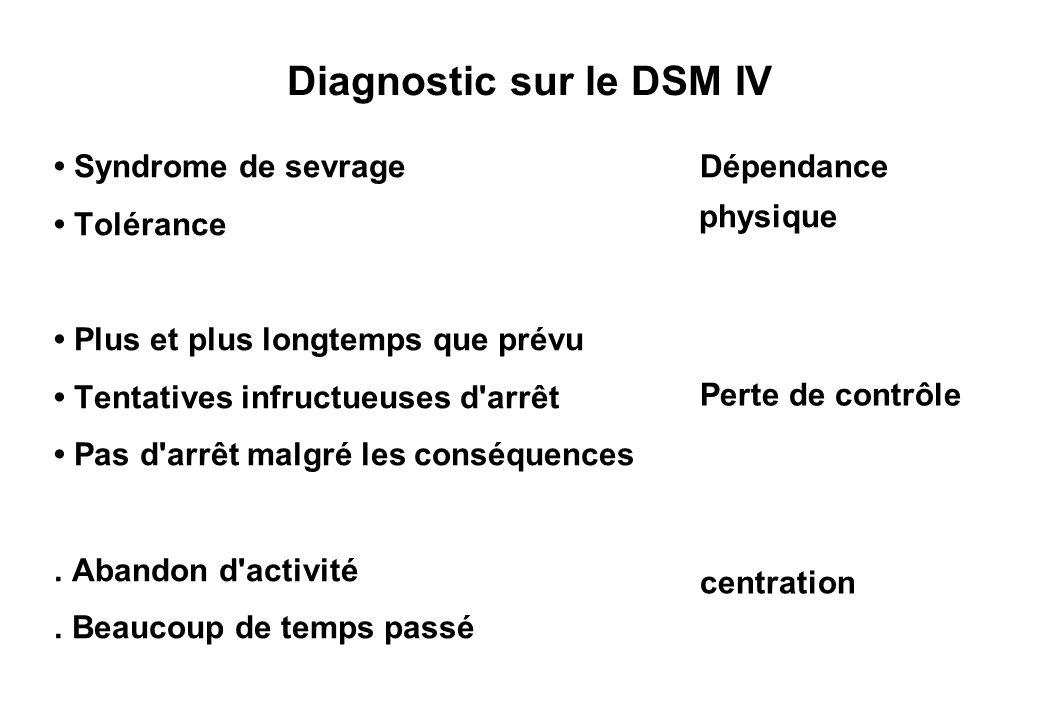 Diagnostic sur le DSM IV Syndrome de sevrage Tolérance Plus et plus longtemps que prévu Tentatives infructueuses d arrêt Pas d arrêt malgré les conséquences.