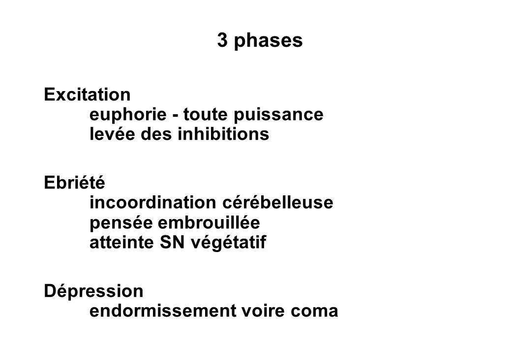 3 phases Excitation euphorie - toute puissance levée des inhibitions Ebriété incoordination cérébelleuse pensée embrouillée atteinte SN végétatif Dépression endormissement voire coma
