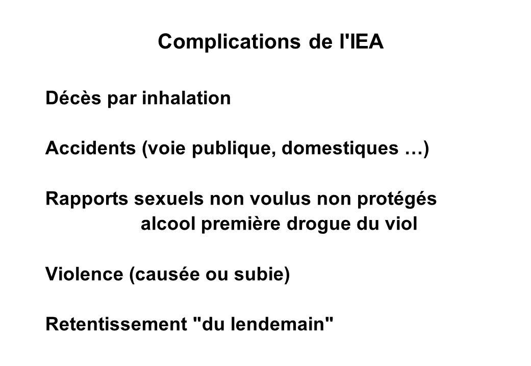 Complications de l IEA Décès par inhalation Accidents (voie publique, domestiques …) Rapports sexuels non voulus non protégés alcool première drogue du viol Violence (causée ou subie) Retentissement du lendemain