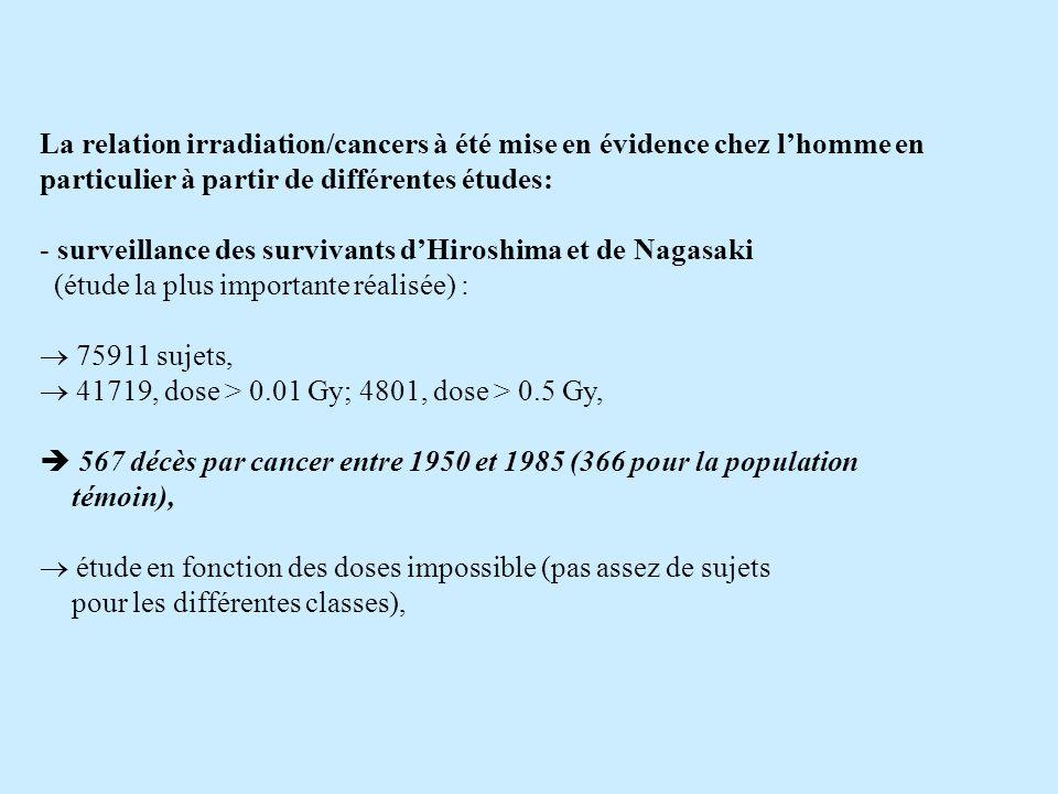 La relation irradiation/cancers à été mise en évidence chez lhomme en particulier à partir de différentes études: - surveillance des survivants dHiroshima et de Nagasaki (étude la plus importante réalisée) : 75911 sujets, 41719, dose > 0.01 Gy; 4801, dose > 0.5 Gy, 567 décès par cancer entre 1950 et 1985 (366 pour la population témoin), étude en fonction des doses impossible (pas assez de sujets pour les différentes classes),