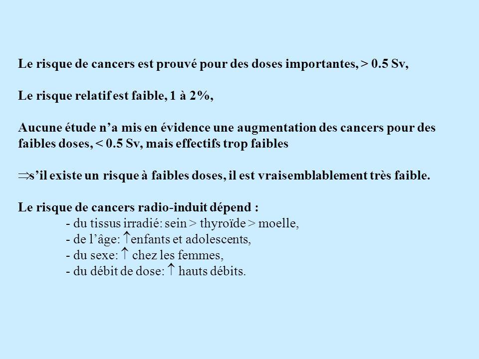 Le risque de cancers est prouvé pour des doses importantes, > 0.5 Sv, Le risque relatif est faible, 1 à 2%, Aucune étude na mis en évidence une augmentation des cancers pour des faibles doses, < 0.5 Sv, mais effectifs trop faibles sil existe un risque à faibles doses, il est vraisemblablement très faible.