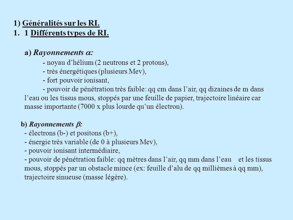 1) Généralités sur les RI.1.1 Différents types de RI.