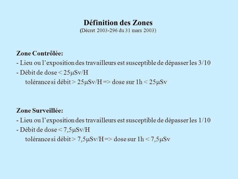 Zone Contrôlée: - Lieu ou lexposition des travailleurs est susceptible de dépasser les 3/10 - Débit de dose < 25 Sv/H tolérance si débit > 25 Sv/H => dose sur 1h < 25 Sv Zone Surveillée: - Lieu ou lexposition des travailleurs est susceptible de dépasser les 1/10 - Débit de dose < 7,5 Sv/H tolérance si débit > 7,5 Sv/H => dose sur 1h < 7,5 Sv Définition des Zones (Décret 2003-296 du 31 mars 2003)