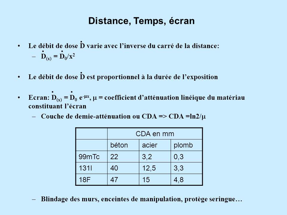Le débit de dose D varie avec linverse du carré de la distance: –D (x) = D 0 /x 2 Le débit de dose D est proportionnel à la durée de lexposition Ecran: D (x) = D 0 e - x, = coefficient datténuation linéique du matériau constituant lécran –Couche de demie-atténuation ou CDA => CDA =ln2/ –Blindage des murs, enceintes de manipulation, protège seringue… Distance, Temps, écran CDA en mm bétonacierplomb 99mTc223,20,3 131I4012,53,3 18F47154,8.......