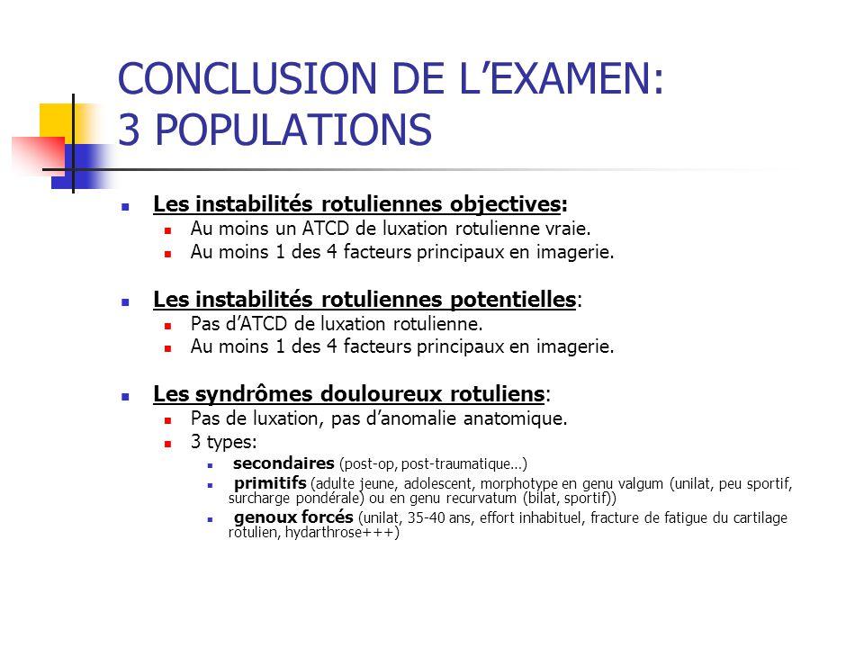 CONCLUSION DE LEXAMEN: 3 POPULATIONS Les instabilités rotuliennes objectives: Au moins un ATCD de luxation rotulienne vraie. Au moins 1 des 4 facteurs