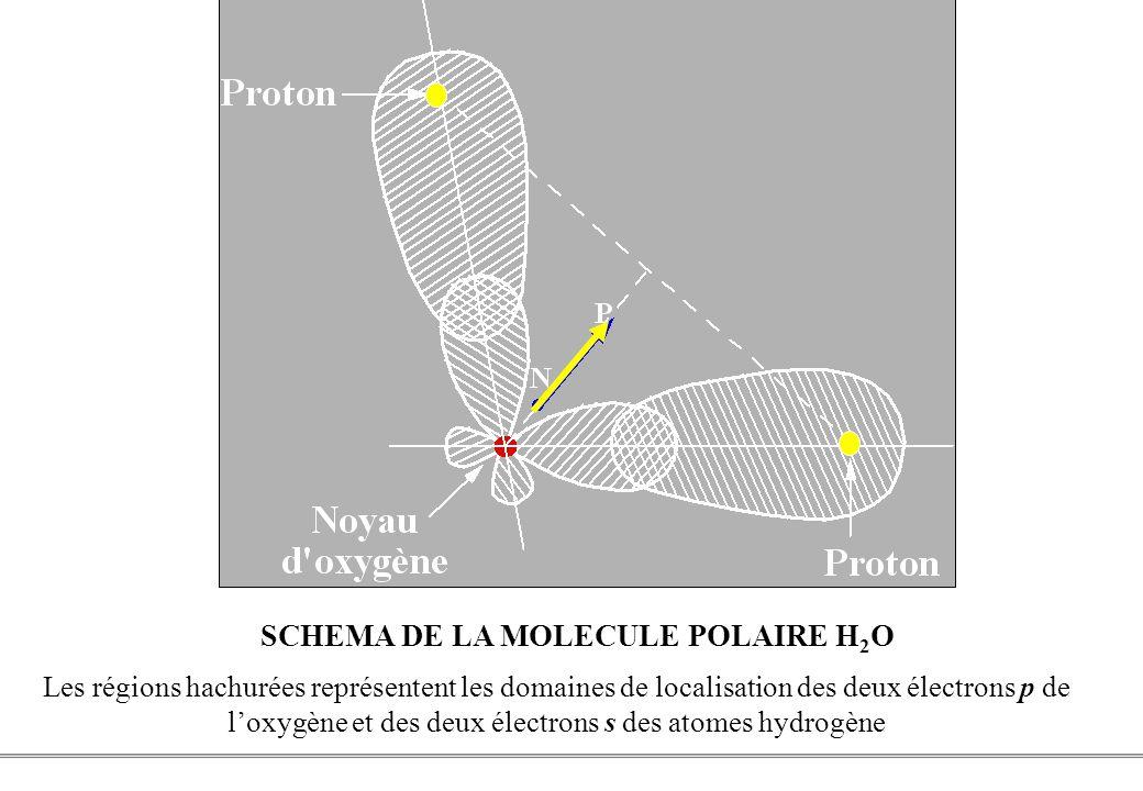 PCEM1 – Biophysique- 10 - SCHEMA DE LA MOLECULE POLAIRE H 2 O Les régions hachurées représentent les domaines de localisation des deux électrons p de loxygène et des deux électrons s des atomes hydrogène