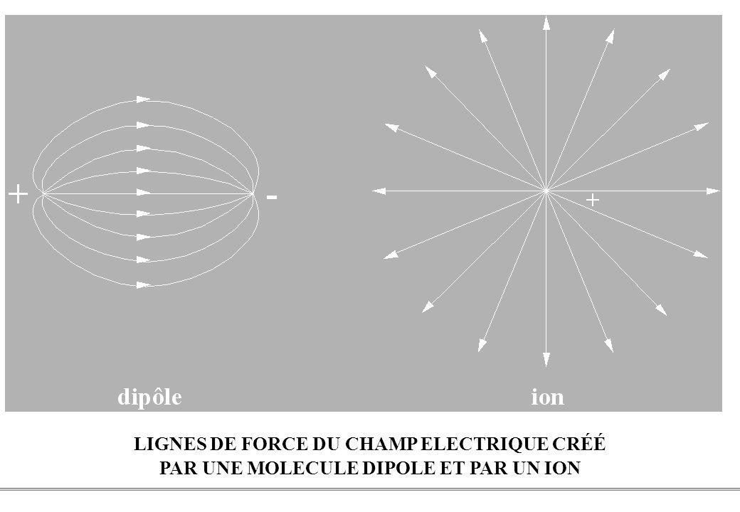 PCEM1 – Biophysique- 15 - LIGNES DE FORCE DU CHAMP ELECTRIQUE CRÉÉ PAR UNE MOLECULE DIPOLE ET PAR UN ION