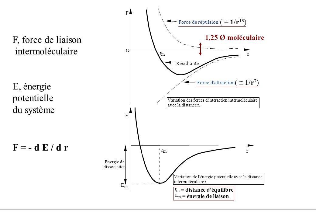 PCEM1 – Biophysique- 19 - E m = énergie de liaison Force de répulsion Résultante Force d attraction Variation des forces d interaction intermoléculaire avec la distance r.
