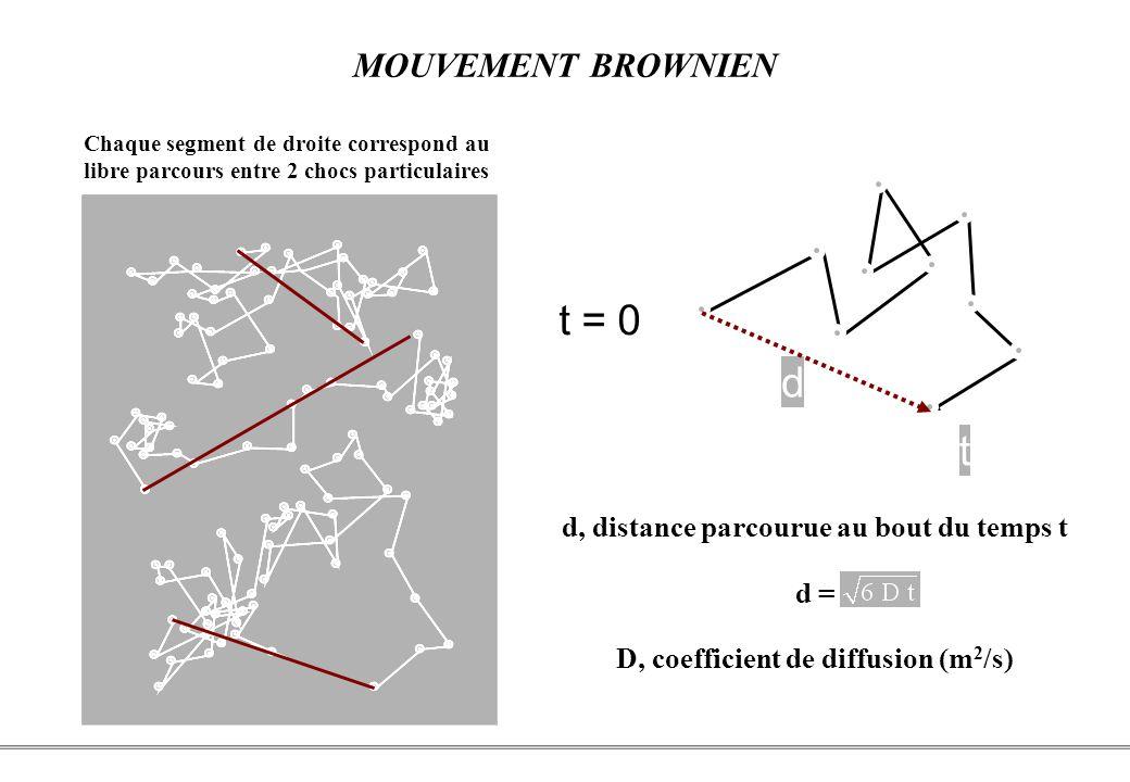 PCEM1 – Biophysique- 22 - Chaque segment de droite correspond au libre parcours entre 2 chocs particulaires t = 0 d t d, distance parcourue au bout du temps t d = D, coefficient de diffusion (m 2 /s) MOUVEMENT BROWNIEN
