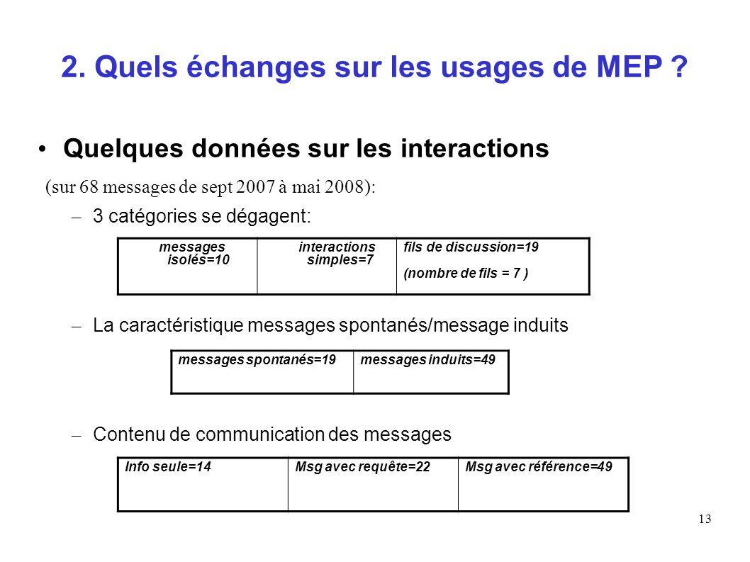13 2. Quels échanges sur les usages de MEP ? Quelques données sur les interactions (sur 68 messages de sept 2007 à mai 2008): – 3 catégories se dégage
