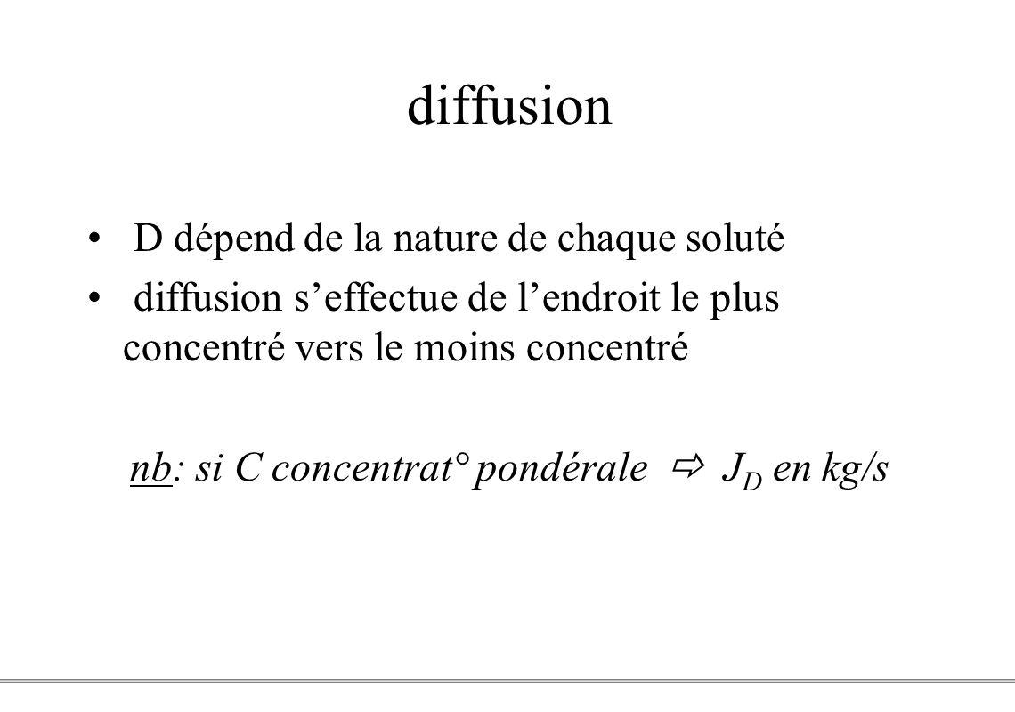 PCEM1 – Biophysique- 11 - diffusion D dépend de la nature de chaque soluté diffusion seffectue de lendroit le plus concentré vers le moins concentré n