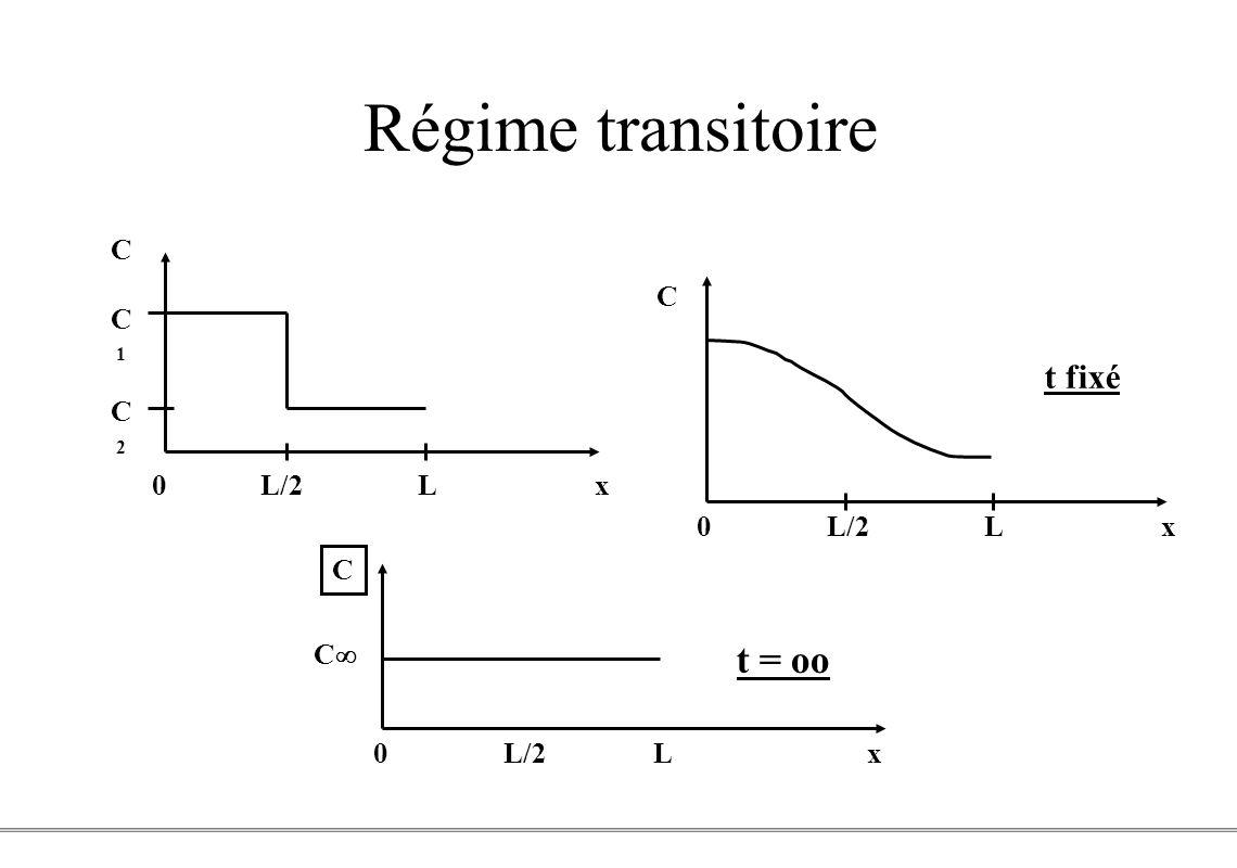 PCEM1 – Biophysique- 7 - Régime transitoire CC1C2CC1C2 0 L/2 L x C t fixé t = 0 C 0 L/2 L x C t = oo