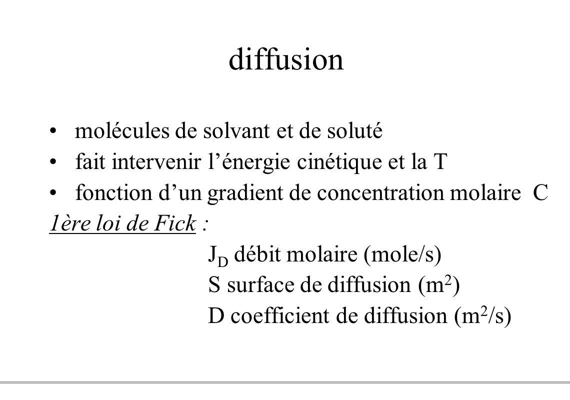 PCEM1 – Biophysique- 8 - diffusion molécules de solvant et de soluté fait intervenir lénergie cinétique et la T fonction dun gradient de concentration