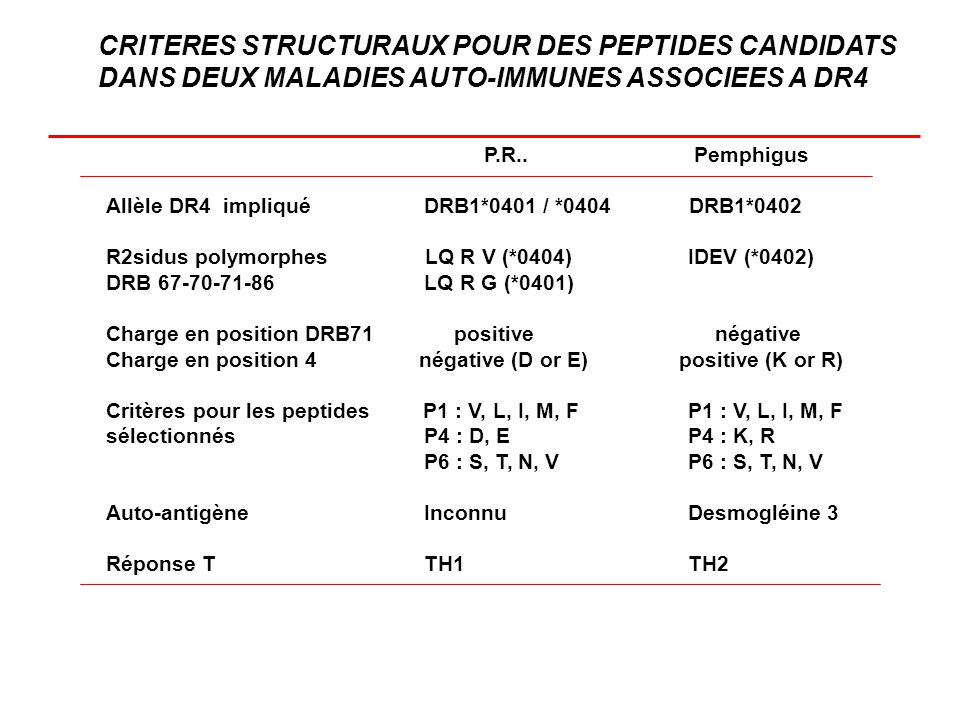 P.R.. Pemphigus Allèle DR4 impliqué DRB1*0401 / *0404 DRB1*0402 R2sidus polymorphes LQ R V (*0404) IDEV (*0402) DRB 67-70-71-86 LQ R G (*0401) Charge