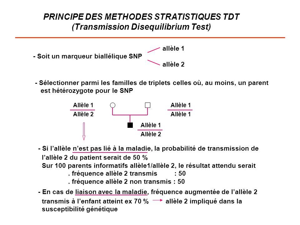 PRINCIPE DES METHODES STRATISTIQUES TDT (Transmission Disequilibrium Test) allèle 1 - Soit un marqueur biallélique SNP allèle 2 - Sélectionner parmi l