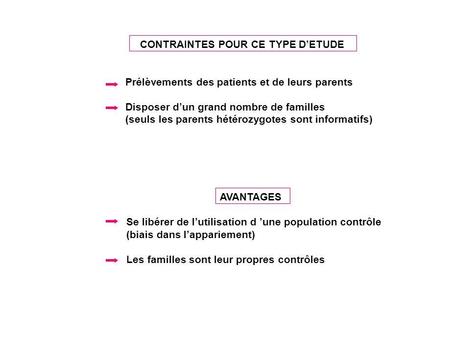 CONTRAINTES POUR CE TYPE DETUDE Prélèvements des patients et de leurs parents Disposer dun grand nombre de familles (seuls les parents hétérozygotes s