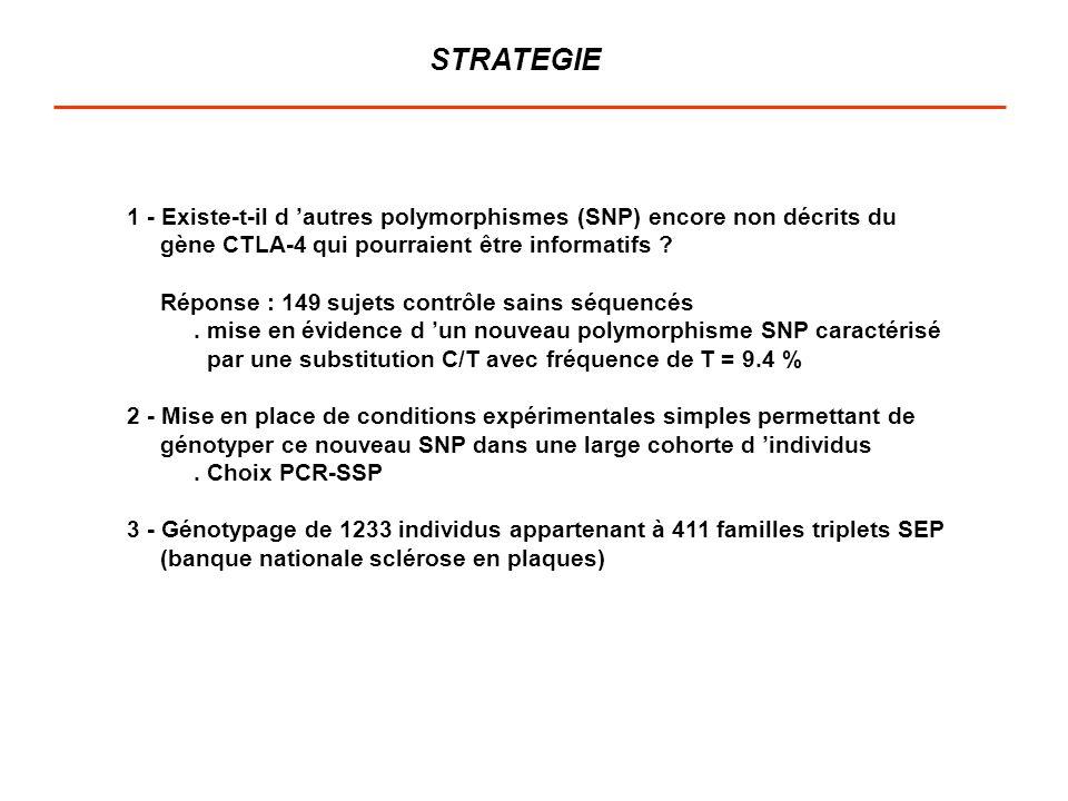 STRATEGIE 1 - Existe-t-il d autres polymorphismes (SNP) encore non décrits du gène CTLA-4 qui pourraient être informatifs ? Réponse : 149 sujets contr