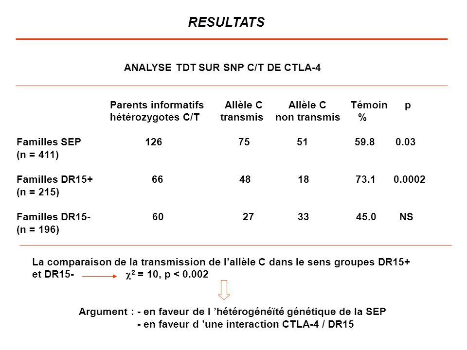 ANALYSE TDT SUR SNP C/T DE CTLA-4 Parents informatifs Allèle C Allèle C Témoin p hétérozygotes C/T transmis non transmis % Familles SEP 126 75 51 59.8