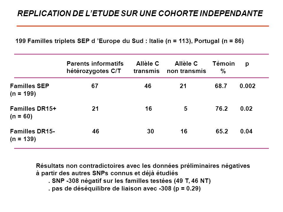 REPLICATION DE LETUDE SUR UNE COHORTE INDEPENDANTE Résultats non contradictoires avec les données préliminaires négatives à partir des autres SNPs con