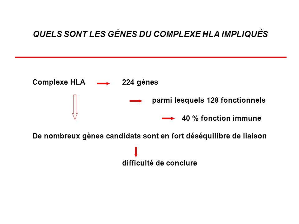 QUELS SONT LES GÈNES DU COMPLEXE HLA IMPLIQUÉS Complexe HLA224 gènes parmi lesquels 128 fonctionnels 40 % fonction immune De nombreux gènes candidats