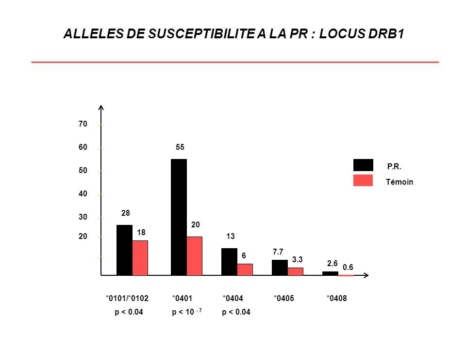 ANALYSE TDT SUR SNP C/T DE CTLA-4 Parents informatifs Allèle C Allèle C Témoin p hétérozygotes C/T transmis non transmis % Familles SEP 126 75 51 59.8 0.03 (n = 411) Familles DR15+ 66 48 18 73.1 0.0002 (n = 215) Familles DR15- 60 27 33 45.0 NS (n = 196) La comparaison de la transmission de lallèle C dans le sens groupes DR15+ et DR15- 2 = 10, p < 0.002 Argument : - en faveur de l hétérogénéïté génétique de la SEP - en faveur d une interaction CTLA-4 / DR15 RESULTATS